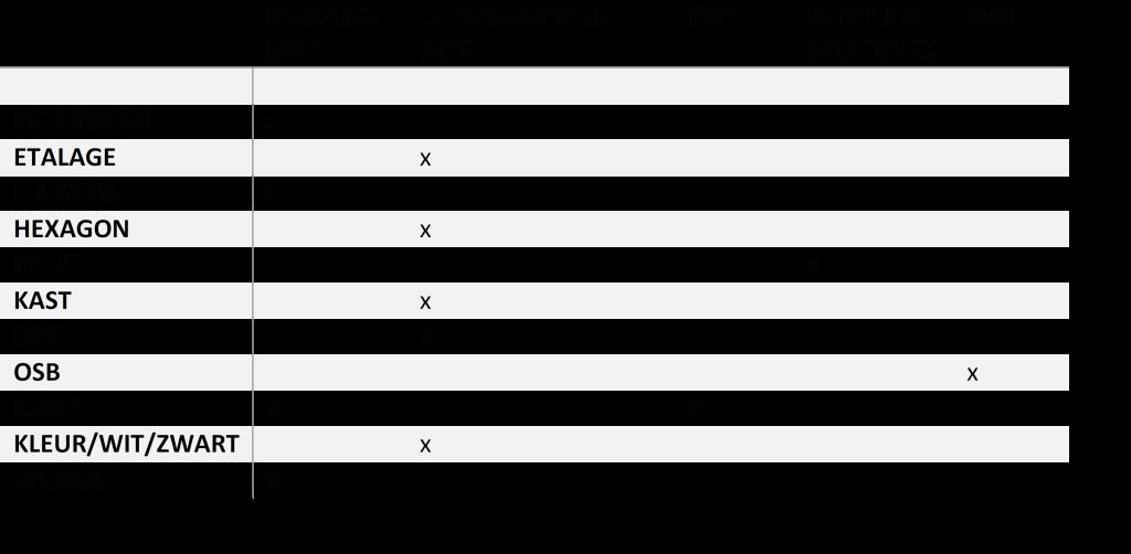 Tabel_MDF_sokkel
